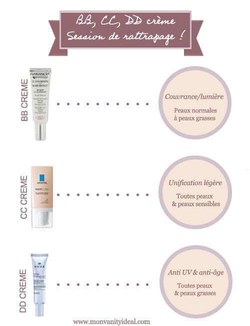 Les médicaments contre les taches de pigment